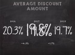 Average-Discount-Code-2016-2018