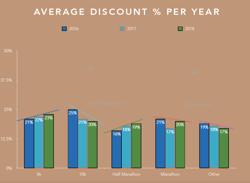 Average-Running-Event-Discount-Code-2016-2018