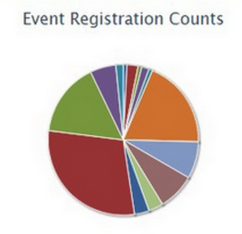 event_reg_counts