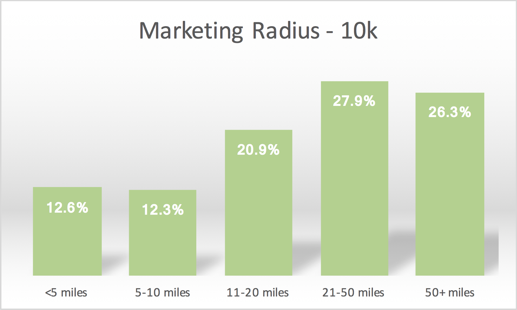 Marketing Radius - 10k