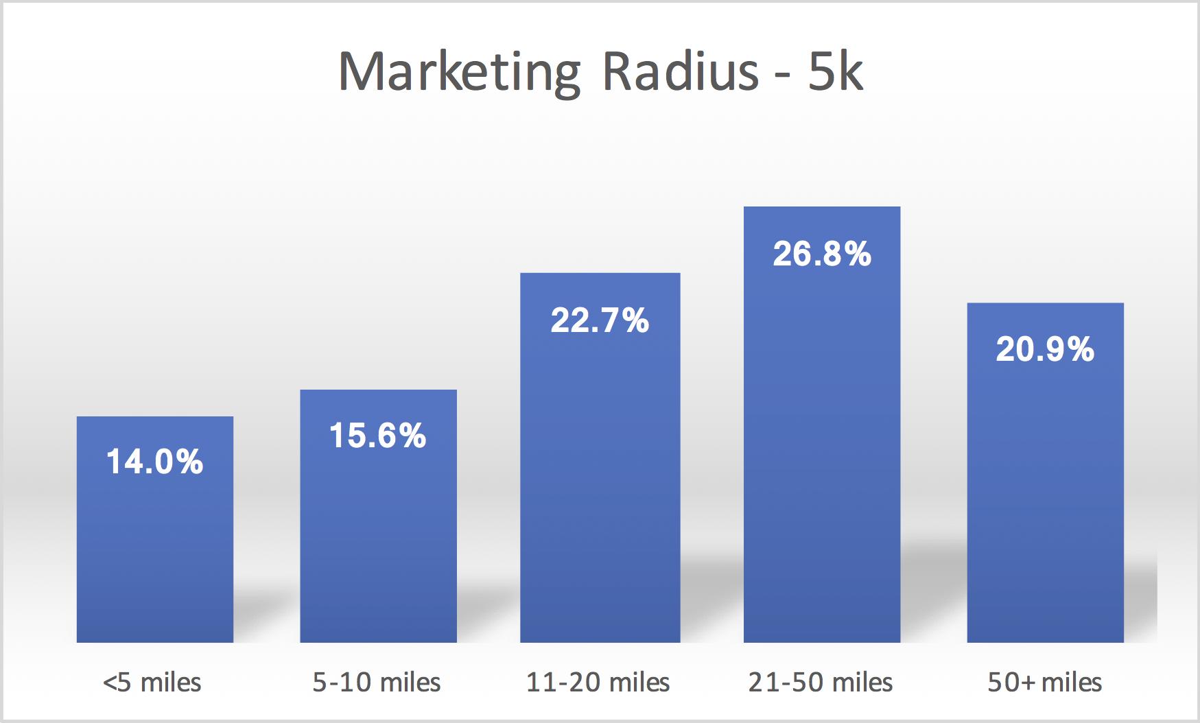 Marketing Radius - 5k