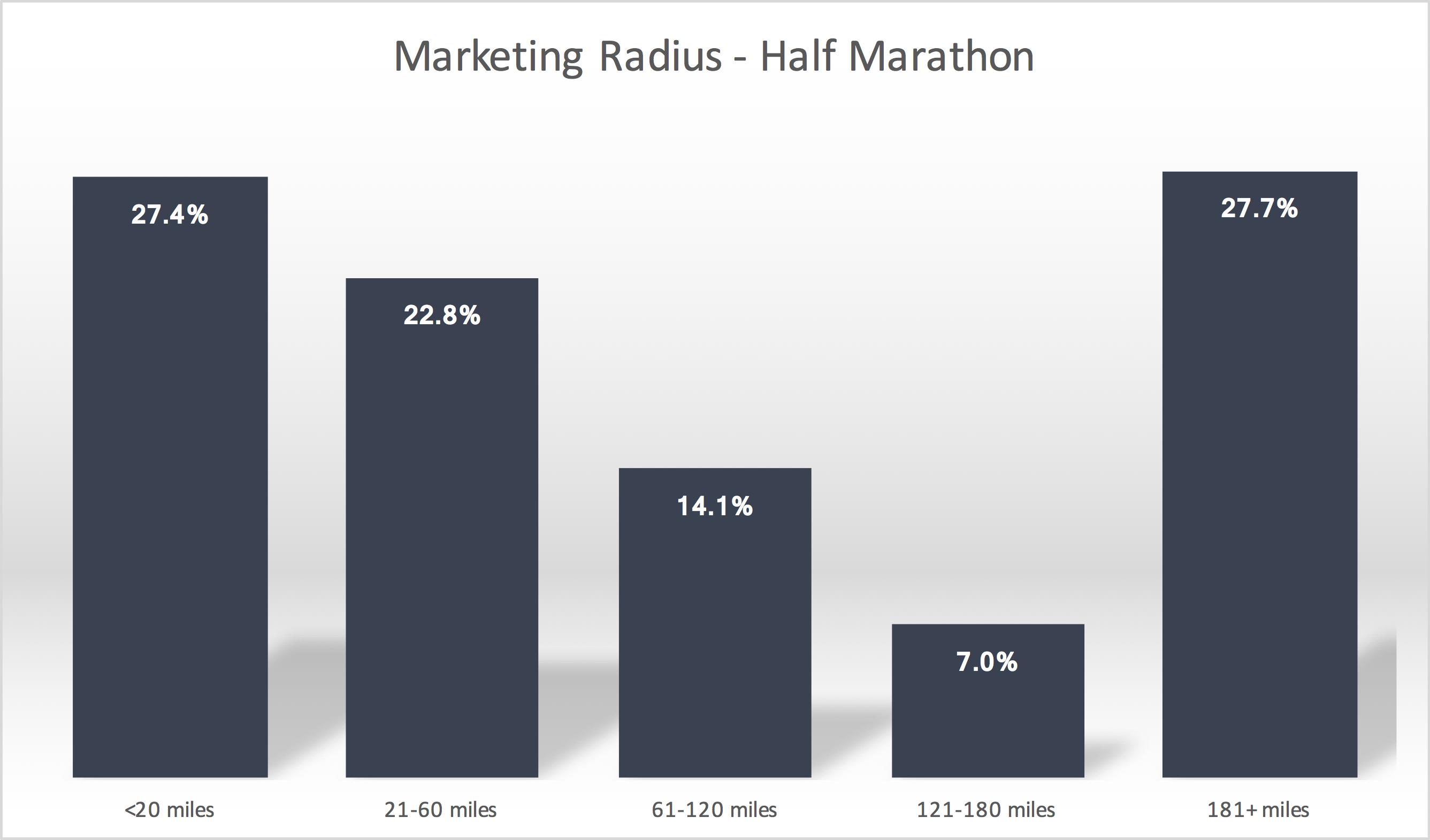Marketing Radius - Half Mar